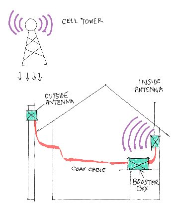 Cell Phone Signal Booster looks simple... because it is simple.