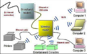 Typical home network schematic diagram
