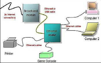 Wired Network diagram